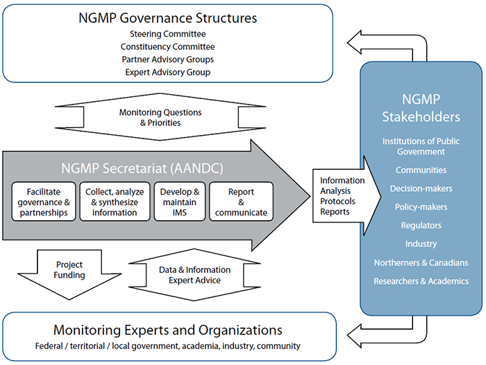 The Nunavut General Monitoring Plan Governance Model and Approach